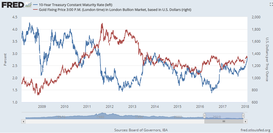 Chart of 10-year US Treasury yields vs Dollar gold prices. Source: St.Louis Fed