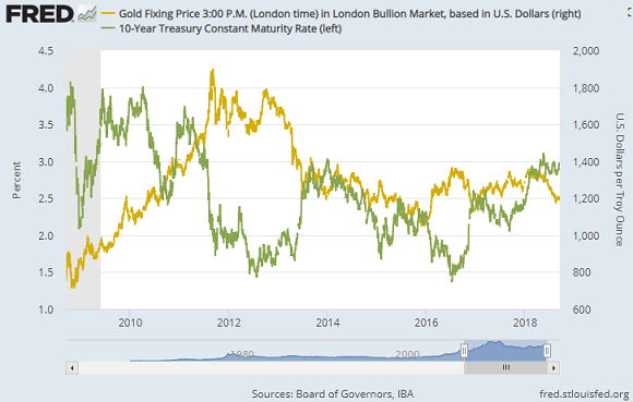 Chart of 10-year US Treasury yield vs. Dollar gold price. Source: St.Louis Fed