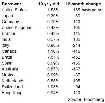 Table of 15 larger-economy sovereign 10-year bond yields