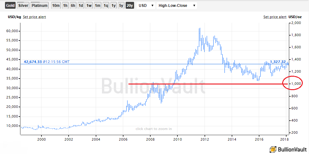 Chart Of The Us Dollar Gold Price Whole Spot Market Mid Source Bullionvault
