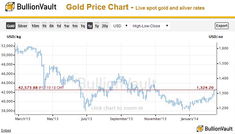 goldpreis live chart
