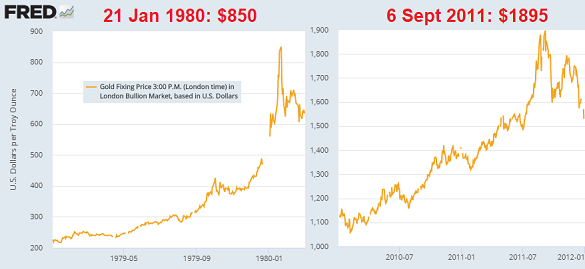 Gold's London fixing prices at the 1980 and 2011 peaks. Source: St.Louis Fed via LBMA