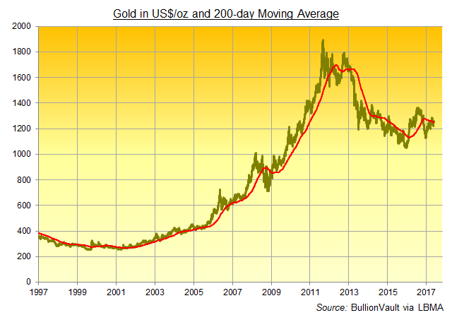 Chart of Dollar gold price's 200-day moving average, basis London PM benchmark