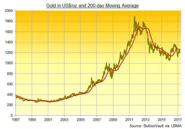 Chart of the US Dollar gold price and its 200-day Moving Average