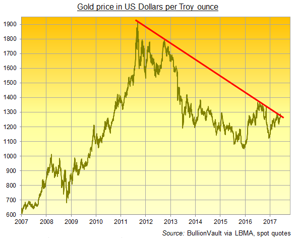 Daily chart of gold priced in Dollars with 2011-2017 downtrend. Source: BullionVault