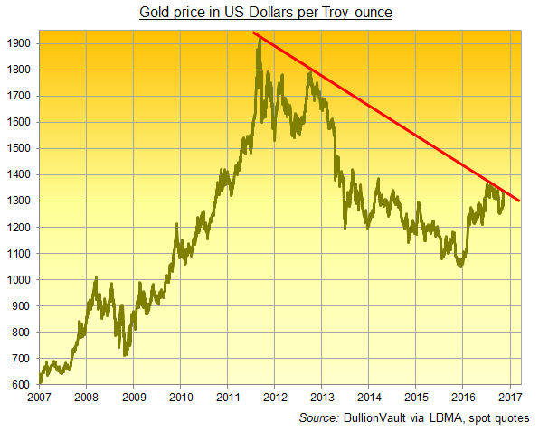 Chart of gold in Dollars. Source: BullionVault via LBMA, spot quotes