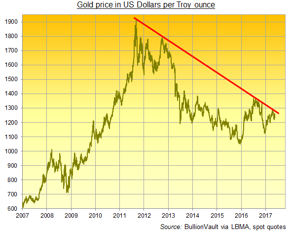 Chart of gold price with 2011-2017 downtrend. Source: BullionVault via spot, London PM Fix, LBMA Gold Price