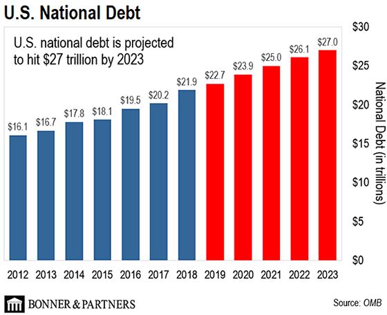 Forecast of us debt gold news