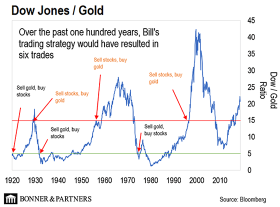 Trading the Dow-Gold Ratio | Gold News