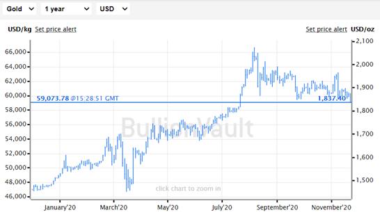 Gold Price in US Dollars, Monday 23 Nov 2020. Source BullionVault