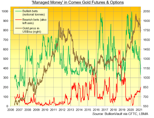 Managed Money in Comex Gold Futures & Options