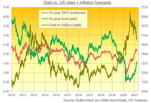 Gold vs US rates + inflation forecasts