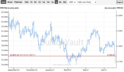One year gold price Source: BullionVault