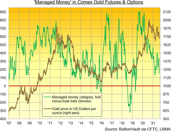 Managed Money in Comex Gold Futures & Options. Source: Bullionvault via CFTC, LBMA