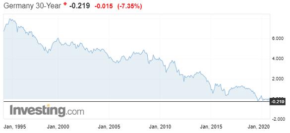 30-year German Bund yields. Source: Investing.com