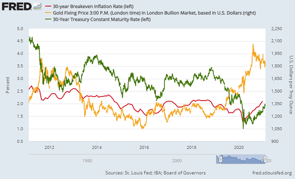 30-year US Treasury yields and breakeven inflation rate vs. gold price. Source: St.Louis Fed