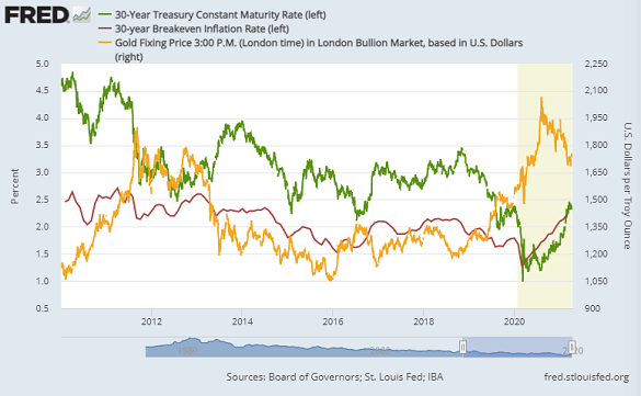 Chart of 30-year breakeven inflation (red), 30-year Treasury yields (green) and Dollar gold prices (right). Source: St.Louis Fed