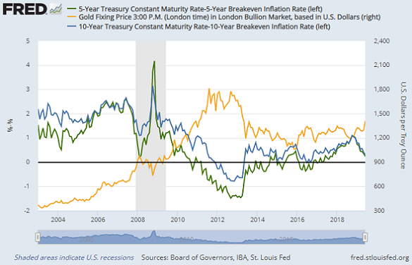 Chart of Dollar gold price vs. 5-year real rates (green) + 10-year real rates (blue). Source: St.Louis Fed