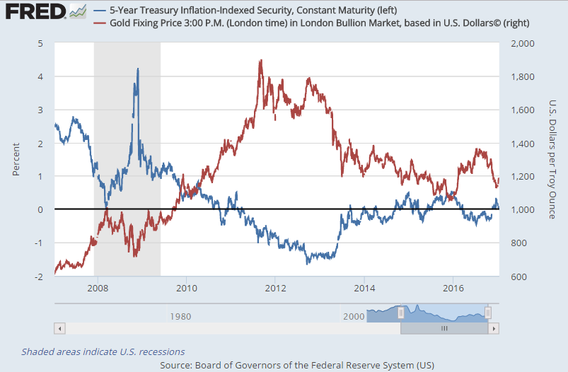 Chart of Dollar gold price vs. 5-year inflation-protected US Treasury bond yields