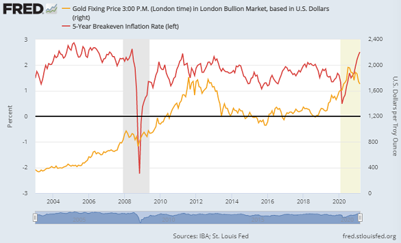 Chart of 5-year breakeven inflation outlook vs. Dollar gold price. Source: St.Louis Fed