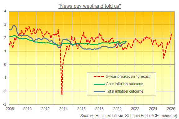 5-year breakeven inflation 'forecasts' versus the outcome. Source: BullionVault