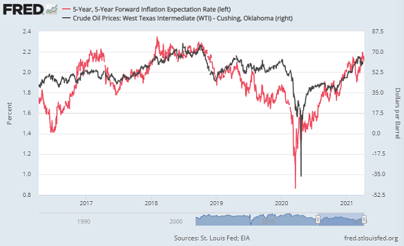 US crude oil prices (black, right) vs. 5-year inflation swap interest rates in the bond market. Source: St.Louis Fed