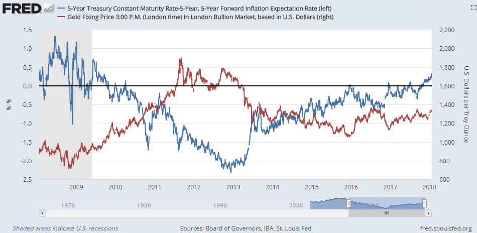 Chart of 5-over-5 US T-bond yields vs. Dollar gold price. Source: St.Louis Fed