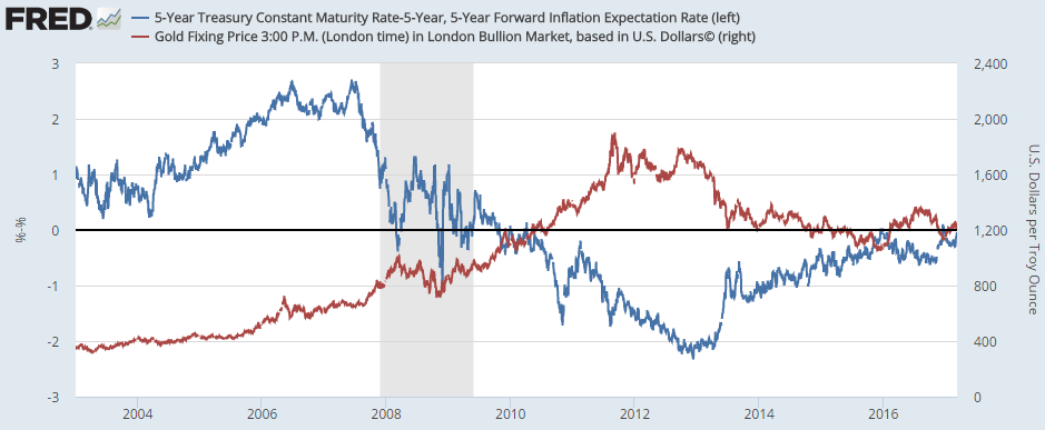 Chart of gold price vs. real 5-year US T-bond yields, adjusted by market-based inflation forecasts. Source: St.Louis Fed
