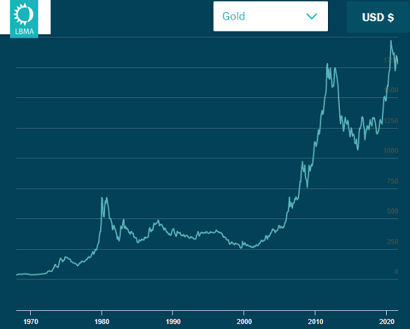 Chart of gold priced in US Dollars, London benchmark. Source: LBMA