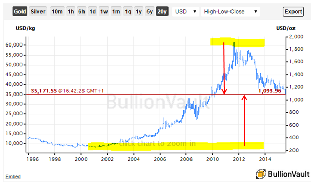 Gold has retraced 50% of the 2001-2011 bull market