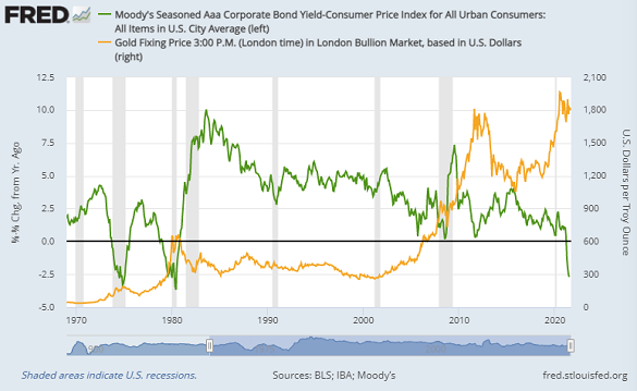 Chart of US triple-A rated bond yields adjusted by CPI inflation, vs. gold priced in Dollars. Source: St.Louis Fed