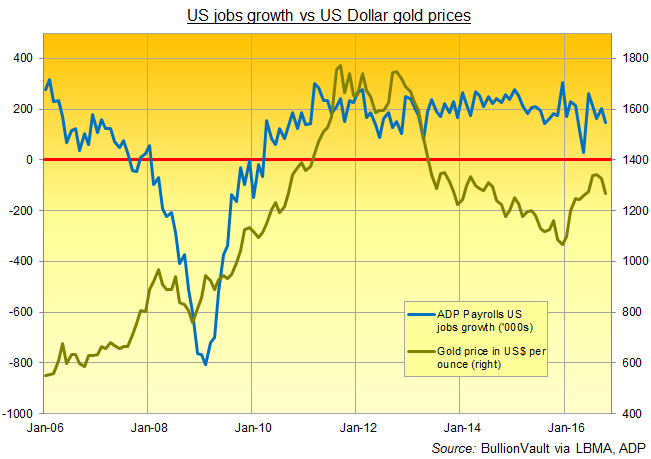 Chart of gold prices vs US jobs growth on ADP's monthly report
