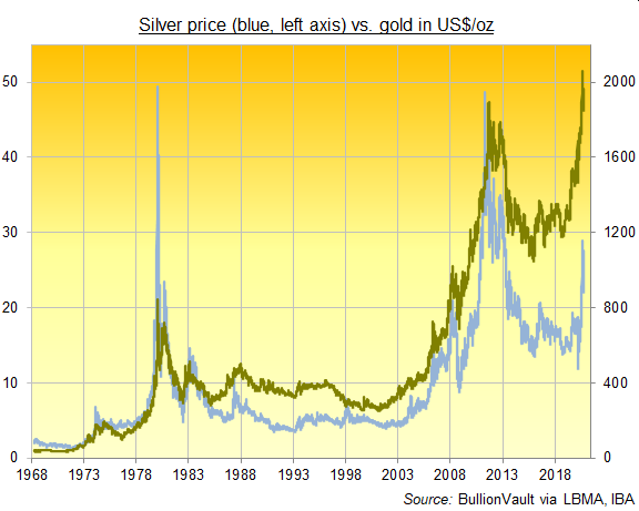 Chart of silver vs. gold price in US$/oz, daily since 1968. Source: BullionVault