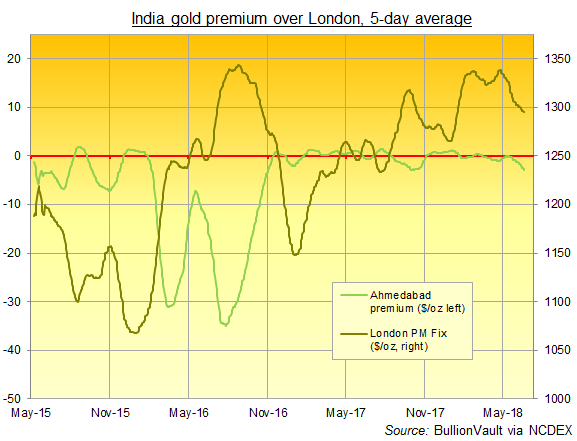 Chart of gold premium in Ahmedabad, rolling 5-day average. Source: BullionVault via NCDEX