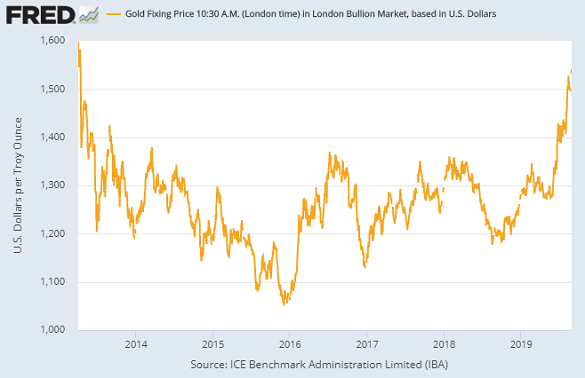 Chart of London AM Gold Price. Source: St.Louis Fed via LBMA, IBA
