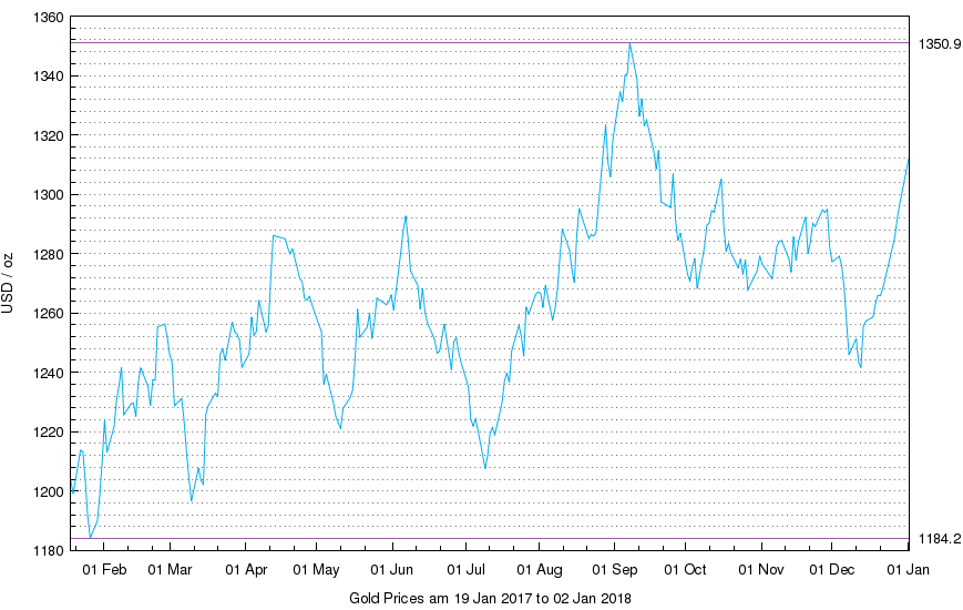Chart of LBMA Gold Price, AM benchmarkings, last 12 months. Source: IBA