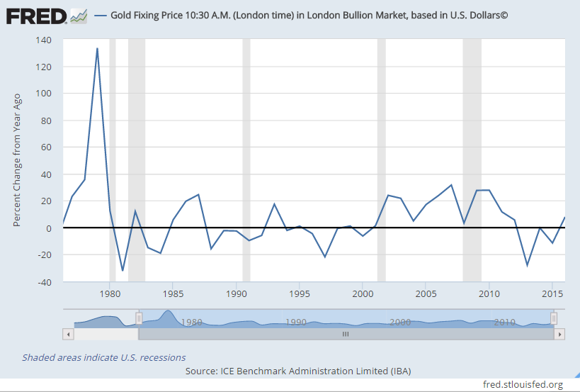 Chart of US Dollar gold price's annual percentage change, London AM Fixing
