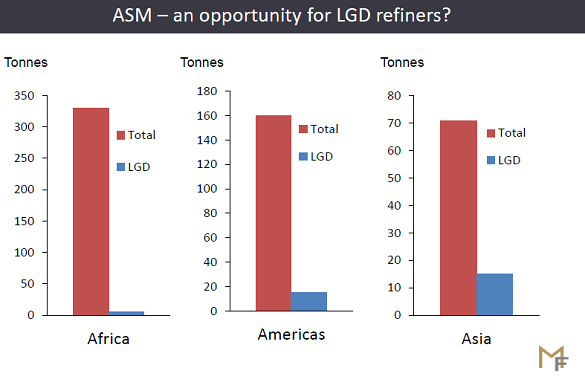 Estimates of annual ASM gold-mine output vs. the quantity currently processed by LGD refiners. Source: Metals Focus at LBMA 2019