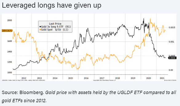 Chart of 3x leveraged gold-tracking product the UGLDF vs. all gold ETFs. Source: ByteTree