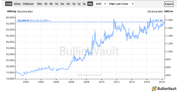 Chart of gold bullion priced in Australian Dollars, last 20 years. Source: BullionVault