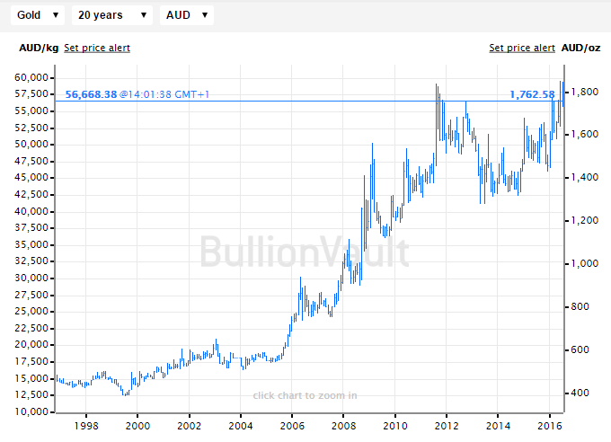 Chart of the gold price in Australian Dollar terms, last 20 years