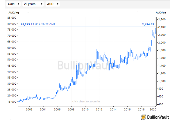 Chart of Australian Dollar gold price per ounce. Source: BullionVault