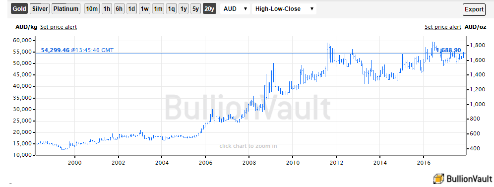 Chart of spot gold prices in Australian Dollars, last 20 years. Source: BullionVault
