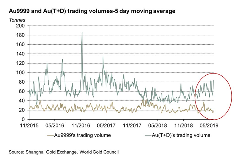 Au9999 and Au9T+D) trading volume-5 day moving average