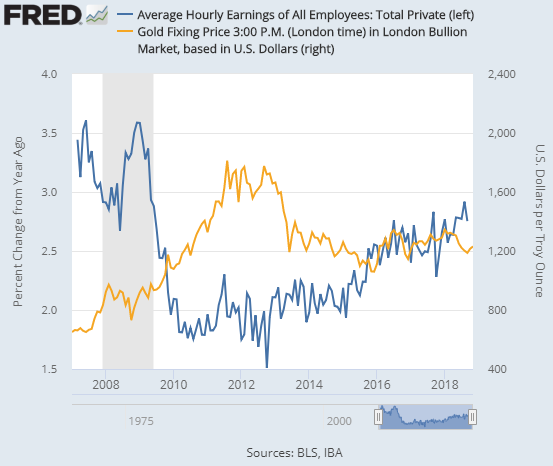 Chart of gold price (right) vs annual change in average US earnings. Source: St.Louis Fed