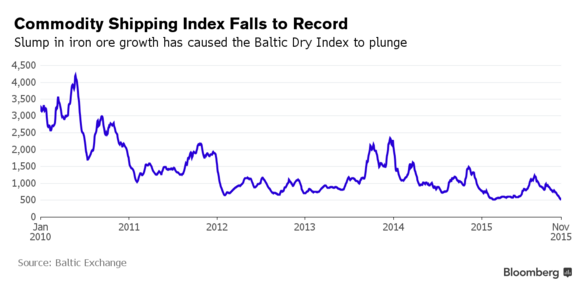 Baltic Dry Index record low. Source: Bloomberg