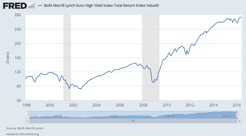 Chart of BofA Merrill Lynch Euro High Yield Index Total Return Index Value (c)