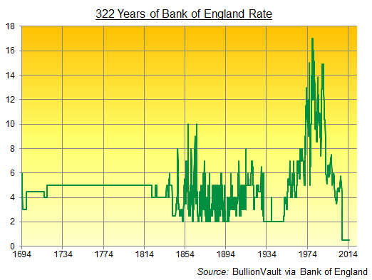 Chart of Bank of England interest rate, monthly since 1694