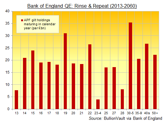 Bank of England's QE gilt holdings, maturity schedule