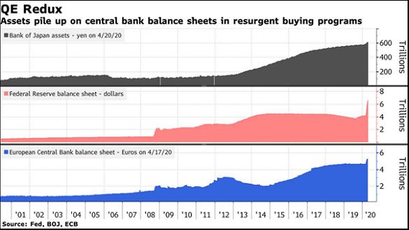 Chart of Fed, ECB and BoJ balancesheets. Source: Bloomberg